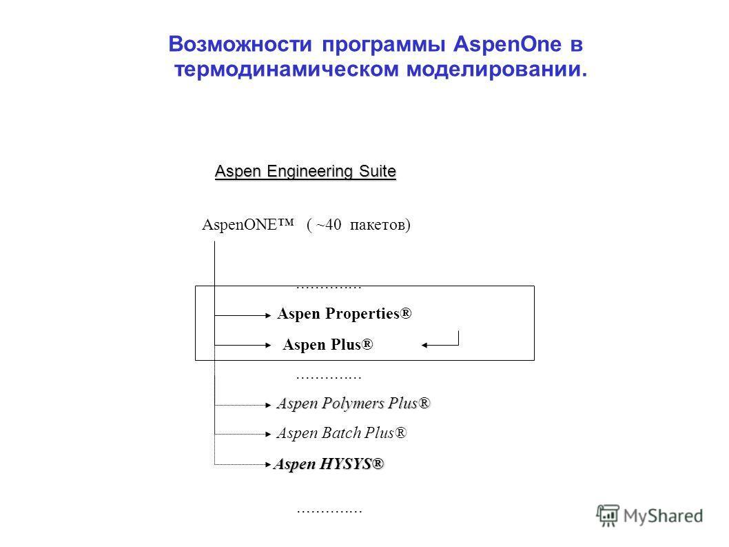 AspenONE ( ~40 пакетов) Aspen Properties®.............. Aspen Plus®.............. Aspen Polymers Plus® Aspen HYSYS® Aspen Batch Plus®.............. Aspen Engineering Suite Возможности программы AspenOne в термодинамическом моделировании.