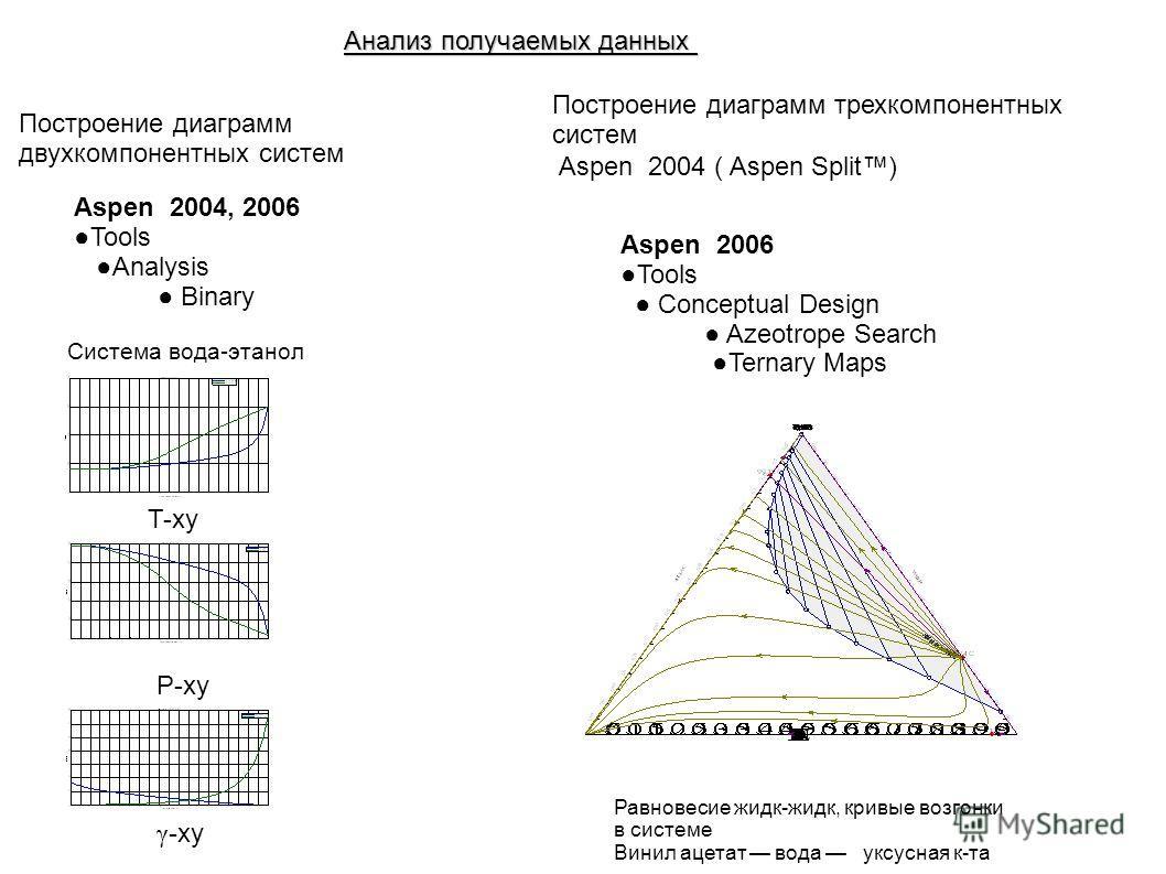 Построение диаграмм трехкомпонентных систем Aspen 2004 ( Aspen Split) Aspen 2006 Tools Conceptual Design Azeotrope Search Ternary Maps Анализ получаемых данных Равновесие жидк-жидк, кривые возгонки в системе Винил ацетат вода уксусная к-та Построение