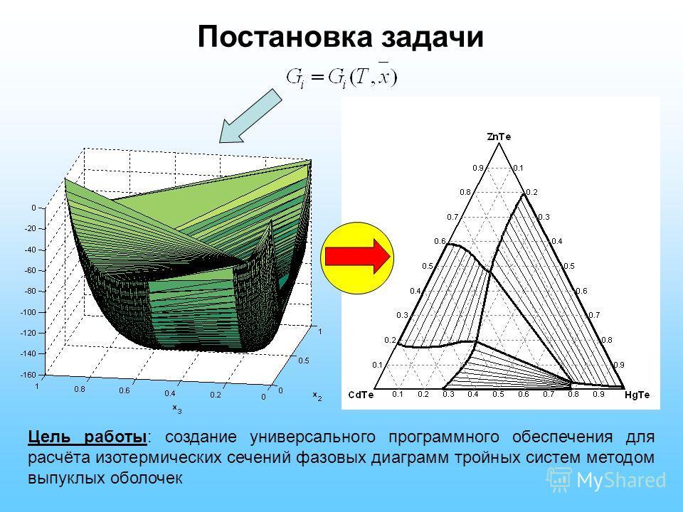 Постановка задачи Цель работы: создание универсального программного обеспечения для расчёта изотермических сечений фазовых диаграмм тройных систем методом выпуклых оболочек
