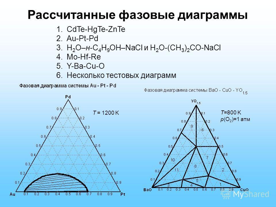 Рассчитанные фазовые диаграммы 1.CdTe-HgTe-ZnTe 2.Au-Pt-Pd 3.H 2 O–н-C 4 H 9 OH–NaCl и H 2 O-(CH 3 ) 2 CO-NaCl 4.Mo-Hf-Re 5.Y-Ba-Cu-O 6.Несколько тестовых диаграмм T=800 K p(O 2 )=1 атм T = 1200 K