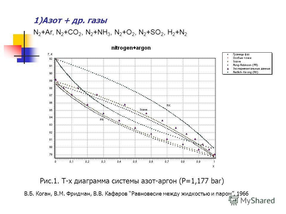 1)Азот + др. газы Рис.1. T-x диаграмма системы азот-аргон (P=1,177 bar) N 2 +Ar, N 2 +CO 2, N 2 +NH 3, N 2 +O 2, N 2 +SO 2, H 2 +N 2 В.Б. Коган, В.М. Фридман, В.В. Кафаров Равновесие между жидкостью и паром, 1966