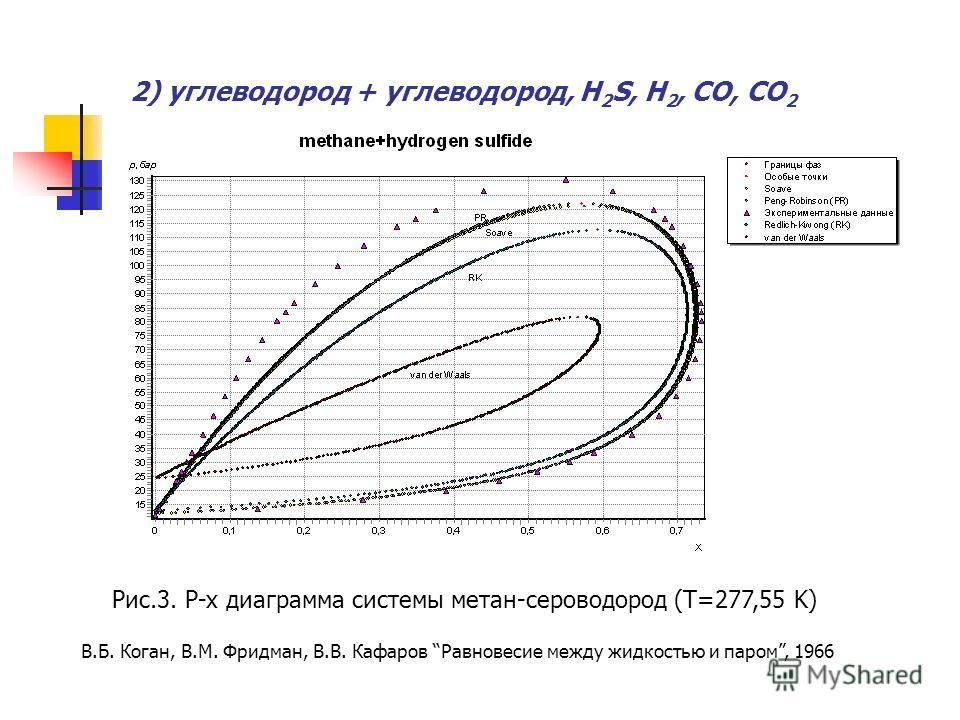 2) углеводород + углеводород, H 2 S, H 2, CO, CO 2 Рис.3. P-x диаграмма системы метан-сероводород (T=277,55 K) В.Б. Коган, В.М. Фридман, В.В. Кафаров Равновесие между жидкостью и паром, 1966