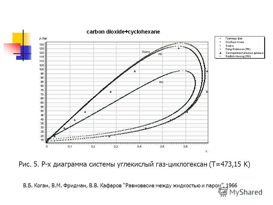 Рис. 5. P-x диаграмма системы углекислый газ-циклогексан (T=473,15 K) В.Б. Коган, В.М. Фридман, В.В. Кафаров Равновесие между жидкостью и паром, 1966