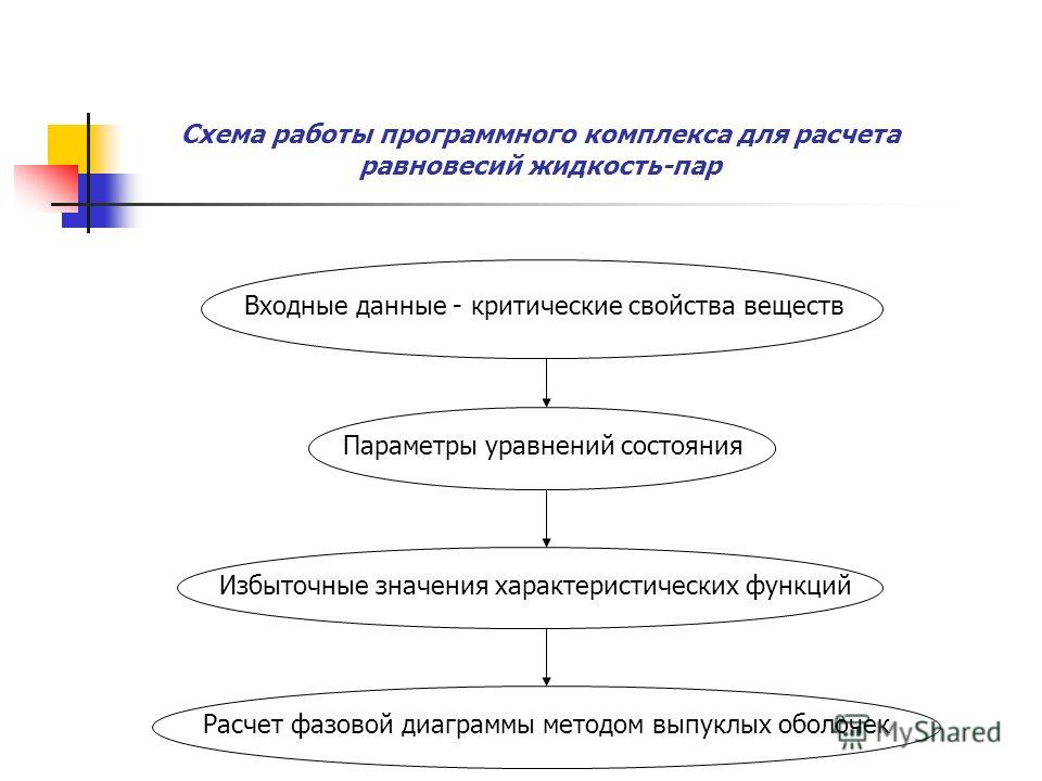 Расчет фазовой диаграммы