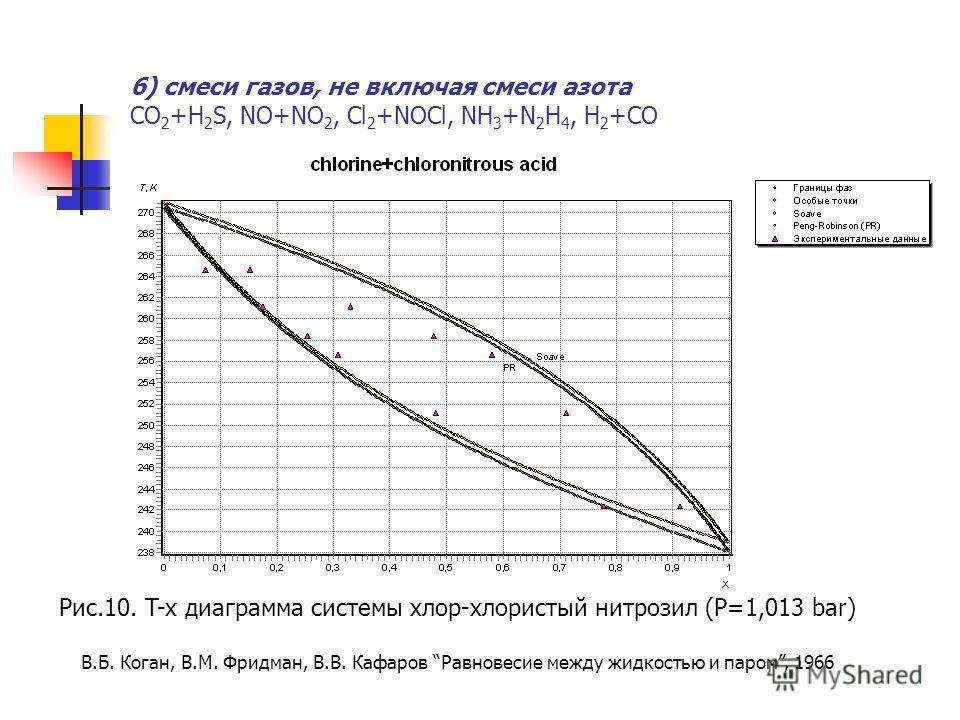 6) смеси газов, не включая смеси азота CO 2 +H 2 S, NO+NO 2, Cl 2 +NOCl, NH 3 +N 2 H 4, H 2 +CO Рис.10. T-x диаграмма системы хлор-хлористый нитрозил (P=1,013 bar) В.Б. Коган, В.М. Фридман, В.В. Кафаров Равновесие между жидкостью и паром, 1966