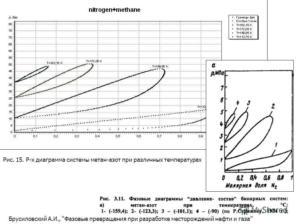 Брусиловский А.И., Фазовые превращения при разработке месторождений нефти и газа Рис. 15. P-x диаграмма системы метан-азот при различных температурах