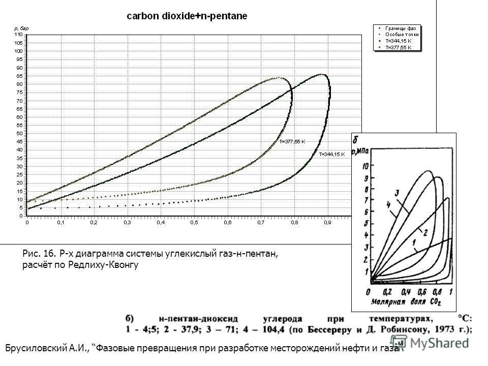 Брусиловский А.И., Фазовые превращения при разработке месторождений нефти и газа Рис. 16. P-x диаграмма системы углекислый газ-н-пентан, расчёт по Редлиху-Квонгу