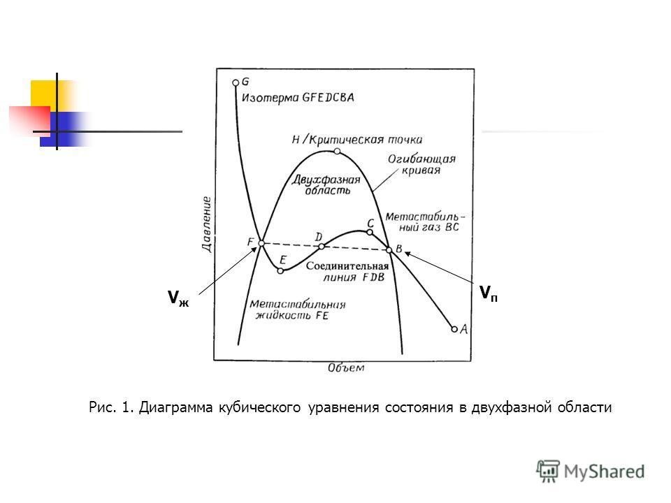 Рис. 1. Диаграмма кубического уравнения состояния в двухфазной области VпVп VжVж