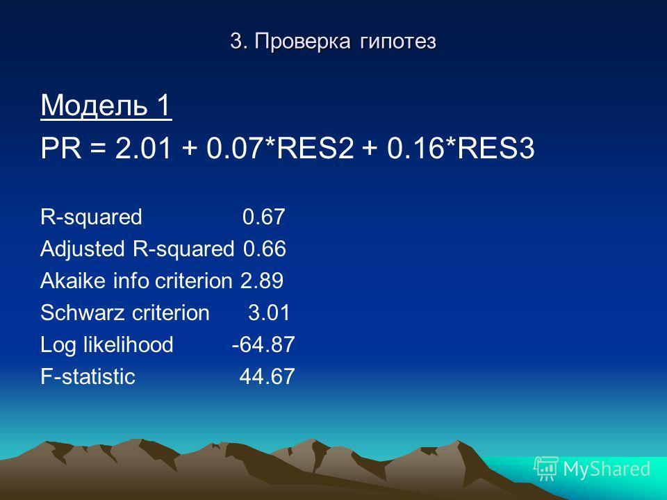 3. Проверка гипотез Модель 1 PR = 2.01 + 0.07*RES2 + 0.16*RES3 R-squared 0.67 Adjusted R-squared 0.66 Akaike info criterion 2.89 Schwarz criterion 3.01 Log likelihood -64.87 F-statistic 44.67