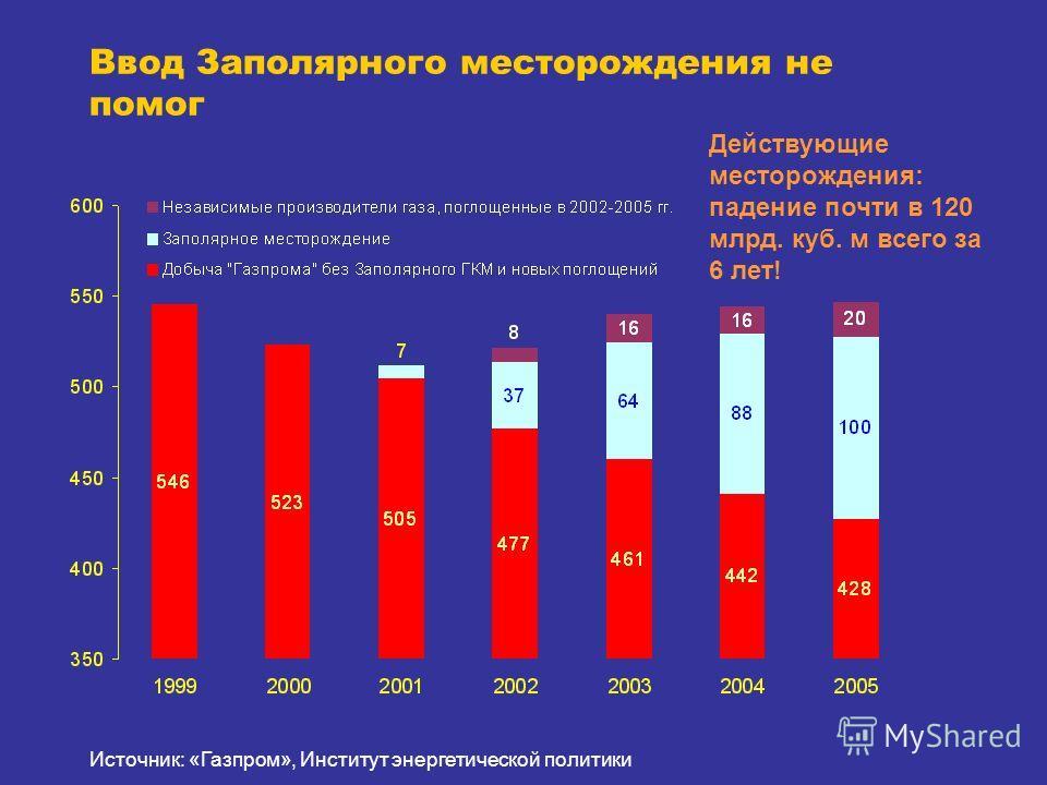 Действующие месторождения: падение почти в 120 млрд. куб. м всего за 6 лет! Ввод Заполярного месторождения не помог Источник: «Газпром», Институт энергетической политики