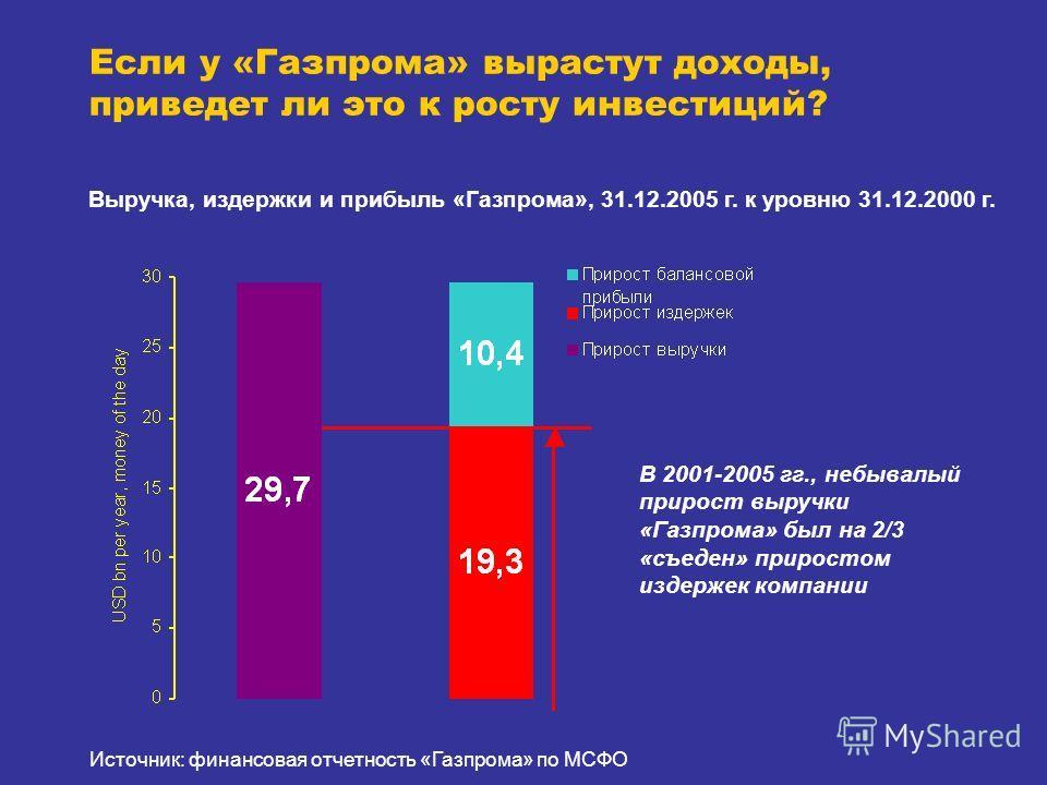 Выручка, издержки и прибыль «Газпрома», 31.12.2005 г. к уровню 31.12.2000 г. В 2001-2005 гг., небывалый прирост выручки «Газпрома» был на 2/3 «съеден» приростом издержек компании Если у «Газпрома» вырастут доходы, приведет ли это к росту инвестиций?