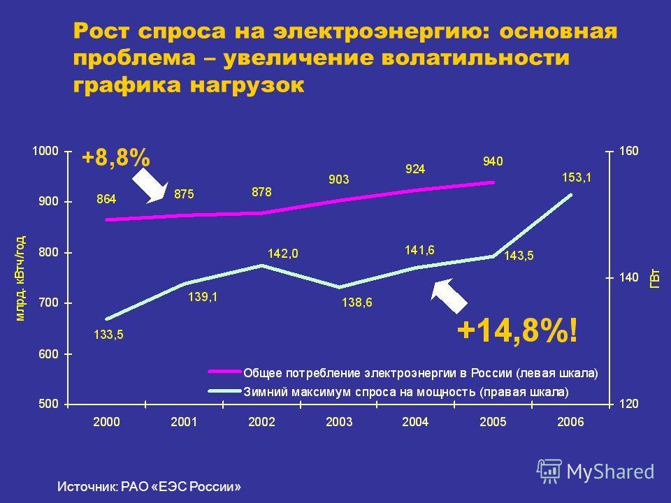 Рост спроса на электроэнергию: основная проблема – увеличение волатильности графика нагрузок Источник: РАО «ЕЭС России»