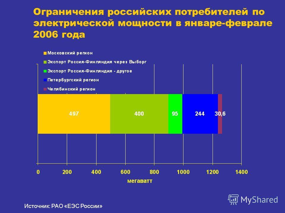 Ограничения российских потребителей по электрической мощности в январе-феврале 2006 года Источник: РАО «ЕЭС России»