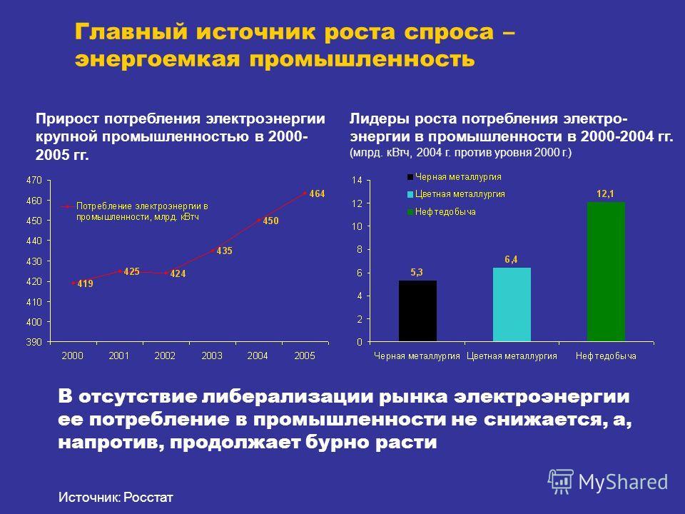 Главный источник роста спроса – энергоемкая промышленность Источник: Росстат Прирост потребления электроэнергии крупной промышленностью в 2000- 2005 гг. Лидеры роста потребления электро- энергии в промышленности в 2000-2004 гг. (млрд. кВтч, 2004 г. п