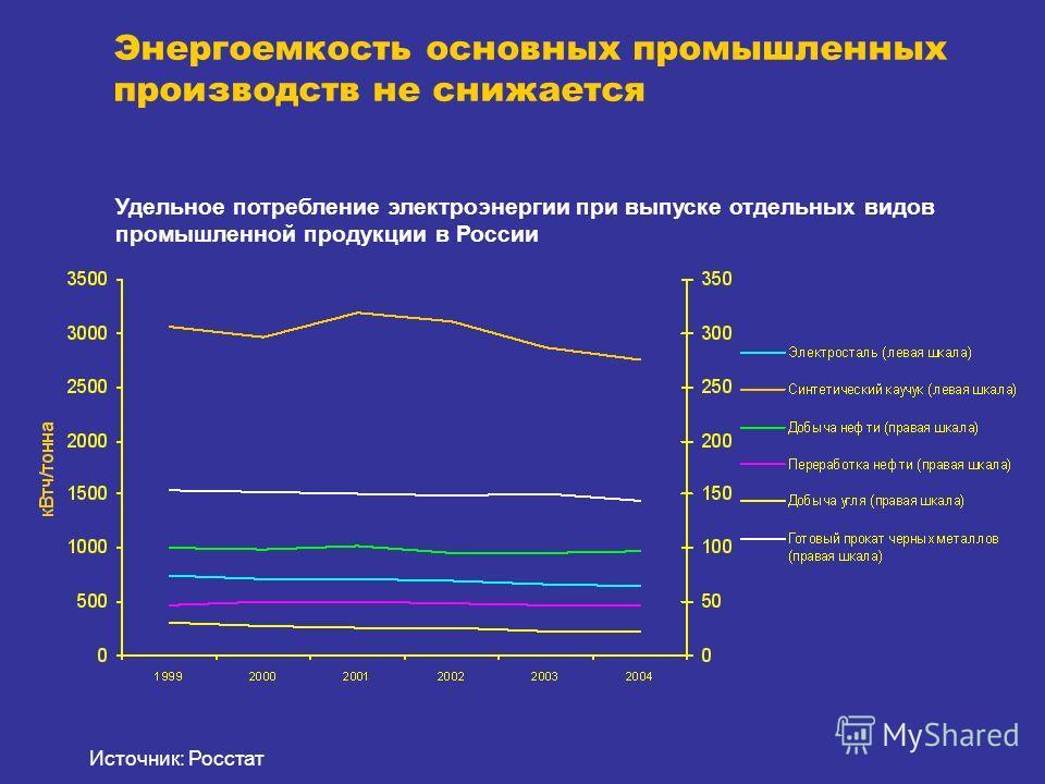 Удельное потребление электроэнергии при выпуске отдельных видов промышленной продукции в России Энергоемкость основных промышленных производств не снижается Источник: Росстат