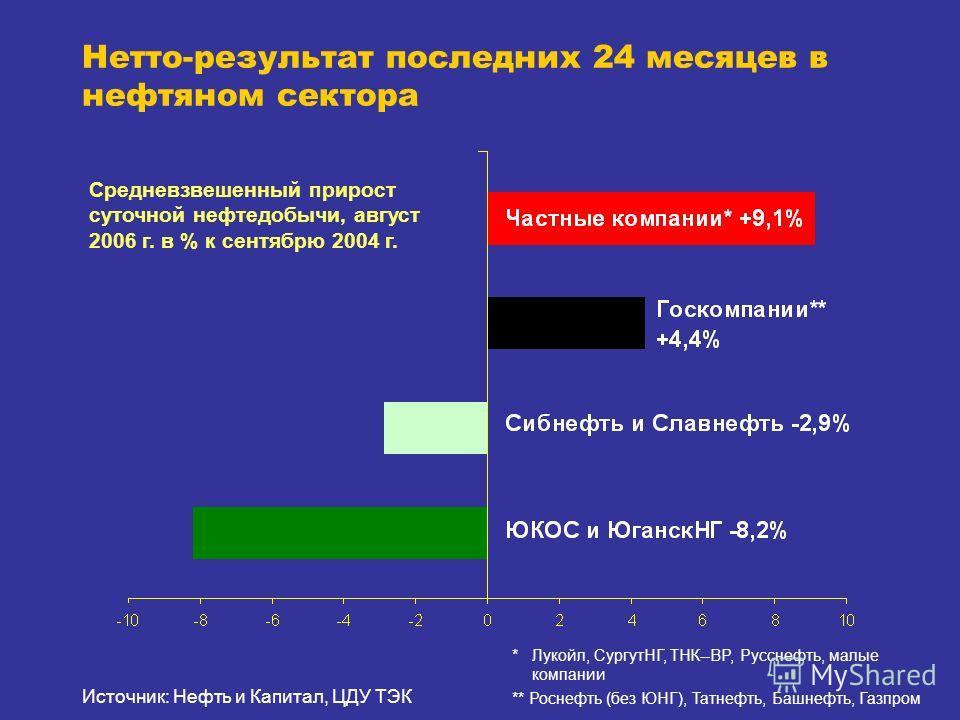 Нетто-результат последних 24 месяцев в нефтяном сектора Средневзвешенный прирост суточной нефтедобычи, август 2006 г. в % к сентябрю 2004 г. * Лукойл, СургутНГ, ТНК--BP, Русснефть, малые компании ** Роснефть (без ЮНГ), Татнефть, Башнефть, Газпром Ист