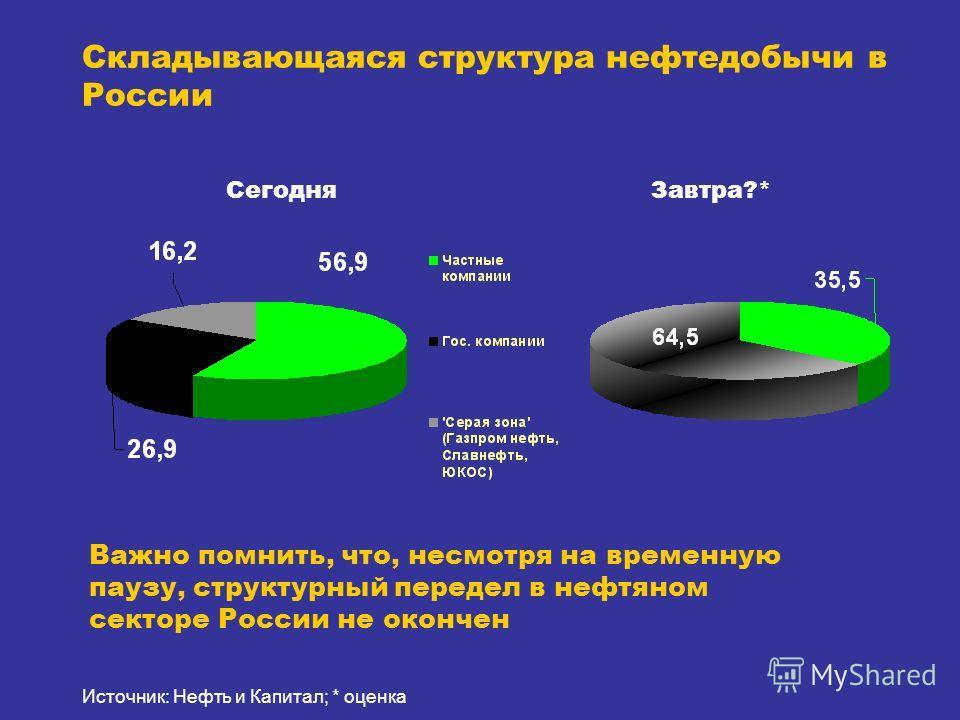 Складывающаяся структура нефтедобычи в России Источник: Нефть и Капитал; * оценка СегодняЗавтра?* Важно помнить, что, несмотря на временную паузу, структурный передел в нефтяном секторе России не окончен