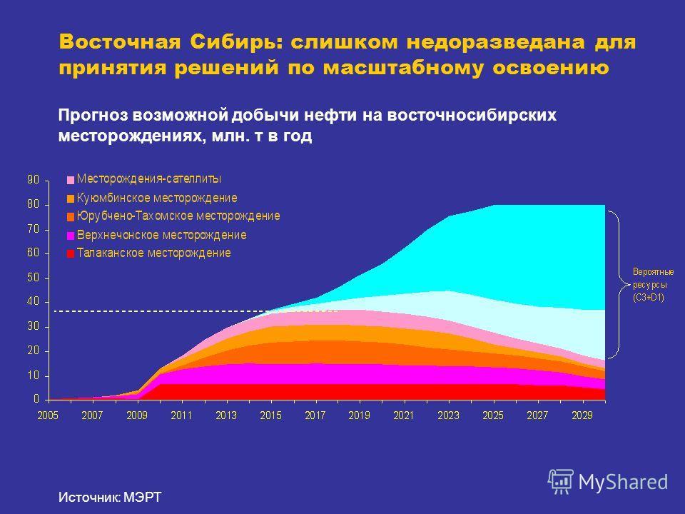 Восточная Сибирь: слишком недоразведана для принятия решений по масштабному освоению Прогноз возможной добычи нефти на восточносибирских месторождениях, млн. т в год Источник: МЭРТ