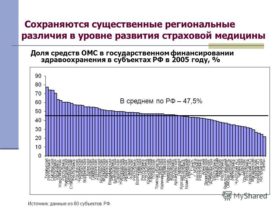 15 Сохраняются существенные региональные различия в уровне развития страховой медицины Доля средств ОМС в государственном финансировании здравоохранения в субъектах РФ в 2005 году, % В среднем по РФ – 47,5% Источник: данные из 80 субъектов РФ.