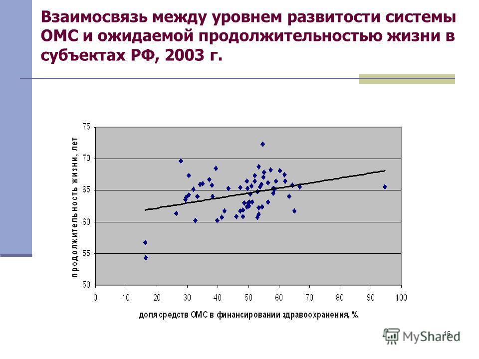 16 Взаимосвязь между уровнем развитости системы ОМС и ожидаемой продолжительностью жизни в субъектах РФ, 2003 г.