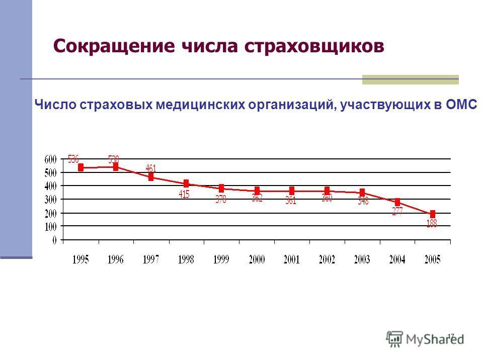 17 Сокращение числа страховщиков Число страховых медицинских организаций, участвующих в ОМС