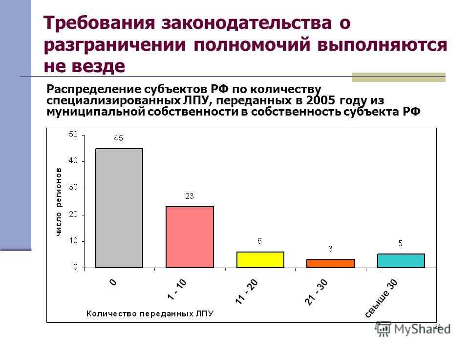24 Требования законодательства о разграничении полномочий выполняются не везде Распределение субъектов РФ по количеству специализированных ЛПУ, переданных в 2005 году из муниципальной собственности в собственность субъекта РФ