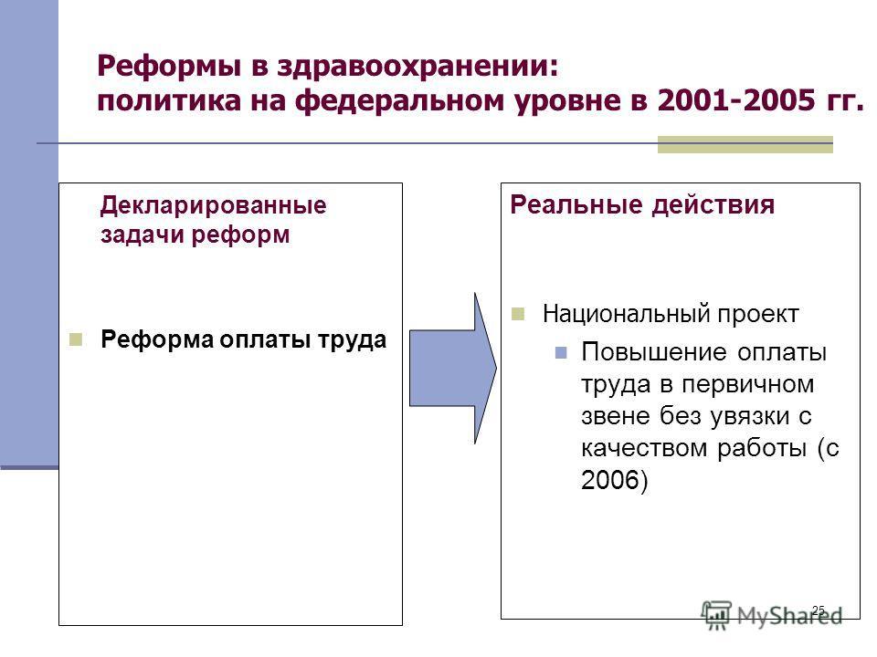 25 Реформы в здравоохранении: политика на федеральном уровне в 2001-2005 гг. Декларированные задачи реформ Реформа оплаты труда Реальные действия Национальный проект Повышение оплаты труда в первичном звене без увязки с качеством работы (с 2006)