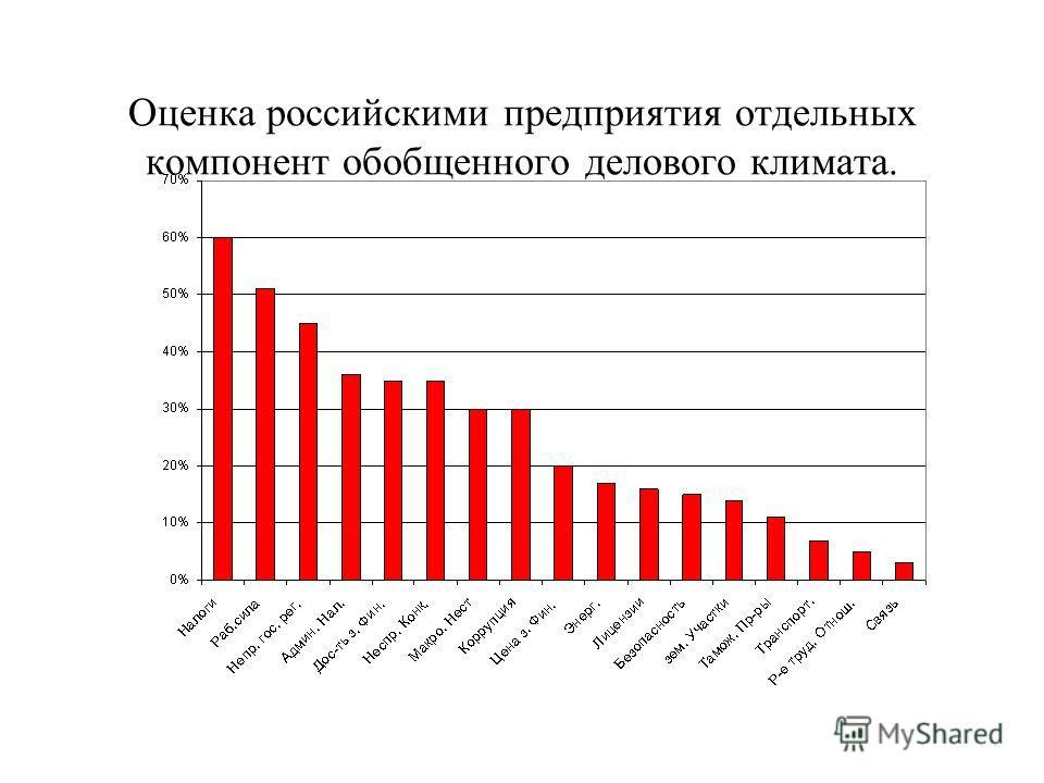 Оценка российскими предприятия отдельных компонент обобщенного делового климата.