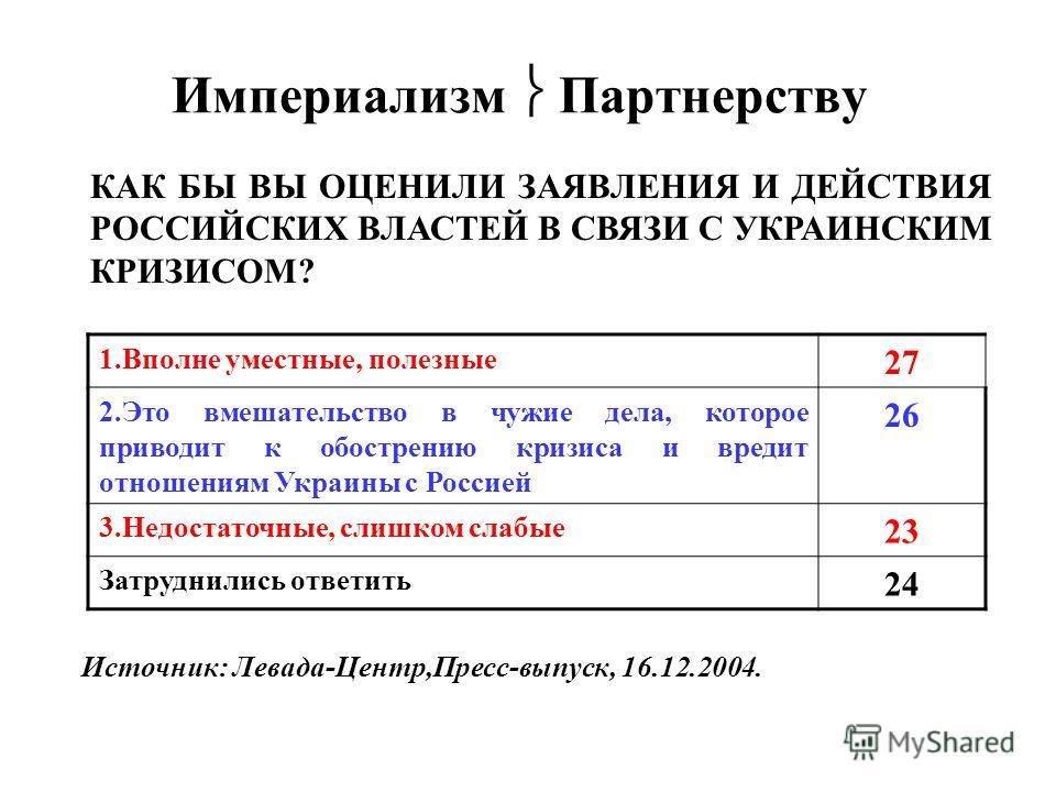 Империализм Партнерству 1.Вполне уместные, полезные 27 2.Это вмешательство в чужие дела, которое приводит к обострению кризиса и вредит отношениям Украины с Россией 26 3.Недостаточные, слишком слабые 23 Затруднились ответить 24 КАК БЫ ВЫ ОЦЕНИЛИ ЗАЯВ