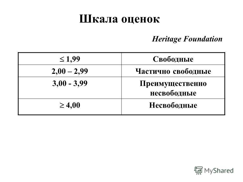 Шкала оценок 1,99 Свободные 2,00 – 2,99Частично свободные 3,00 - 3,99Преимущественно несвободные 4,00 Несвободные Heritage Foundation