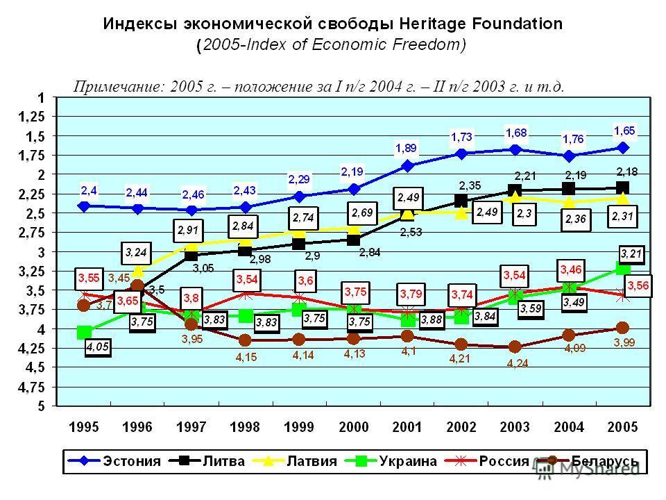 Примечание: 2005 г. – положение за I п/г 2004 г. – II п/г 2003 г. и т.д.