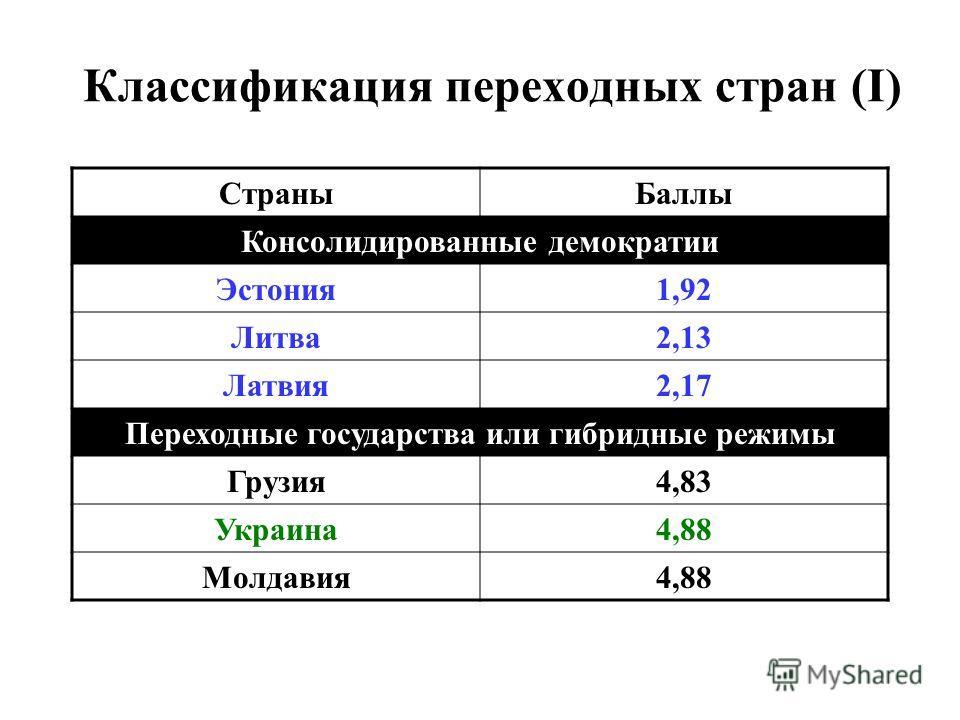 Классификация переходных стран (I) СтраныБаллы Консолидированные демократии Эстония1,92 Литва2,13 Латвия2,17 Переходные государства или гибридные режимы Грузия4,83 Украина4,88 Молдавия4,88