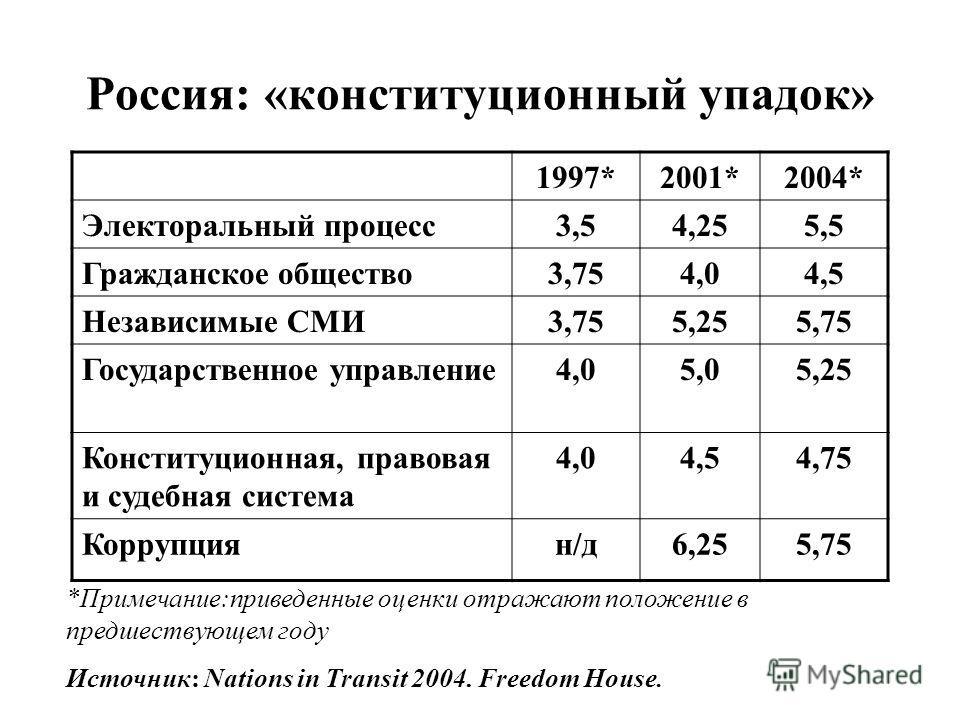 Россия: «конституционный упадок» 1997*2001*2004* Электоральный процесс3,54,255,5 Гражданское общество3,754,04,5 Независимые СМИ3,755,255,75 Государственное управление4,05,05,25 Конституционная, правовая и судебная система 4,04,54,75 Коррупциян/д6,255