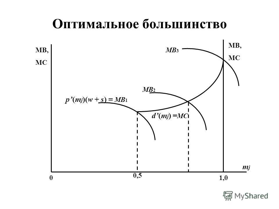 Оптимальное большинство MB, MC MB, MC mjmj 0 d(m j ) = МС 0,5 1,0 p(m j )(w + s) = МВ 1 MB 2 MB 3