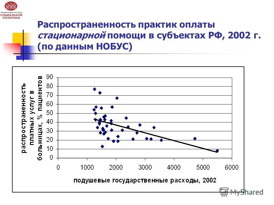 Распространенность практик оплаты стационарной помощи в субъектах РФ, 2002 г. (по данным НОБУС)