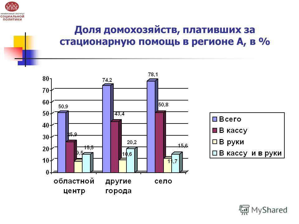 Доля домохозяйств, плативших за стационарную помощь в регионе А, в %