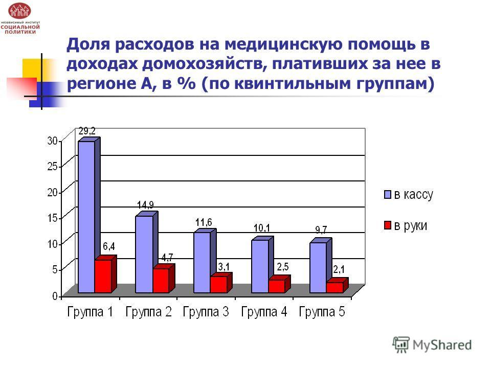 Доля расходов на медицинскую помощь в доходах домохозяйств, плативших за нее в регионе А, в % (по квинтильным группам)