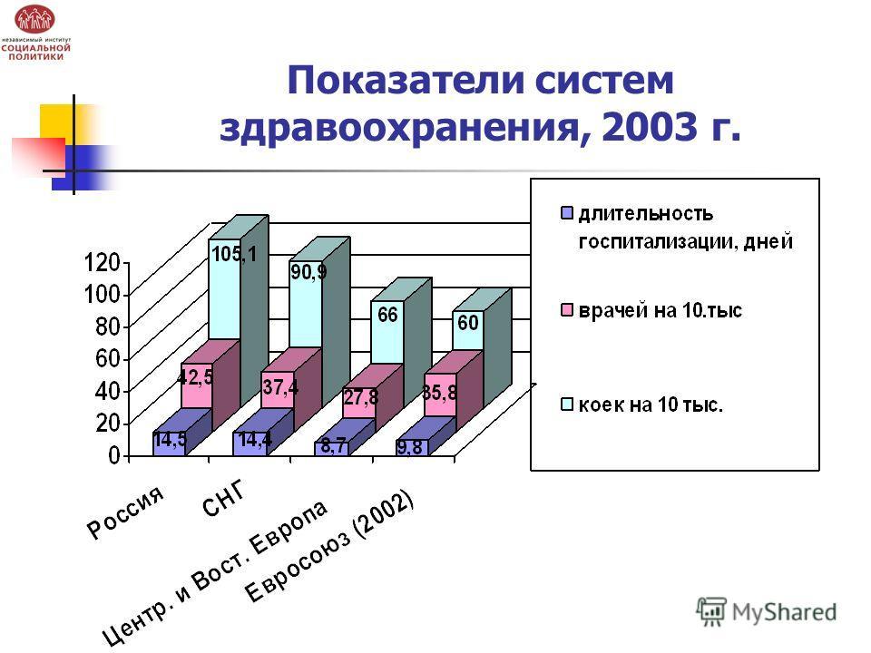 Показатели систем здравоохранения, 2003 г.