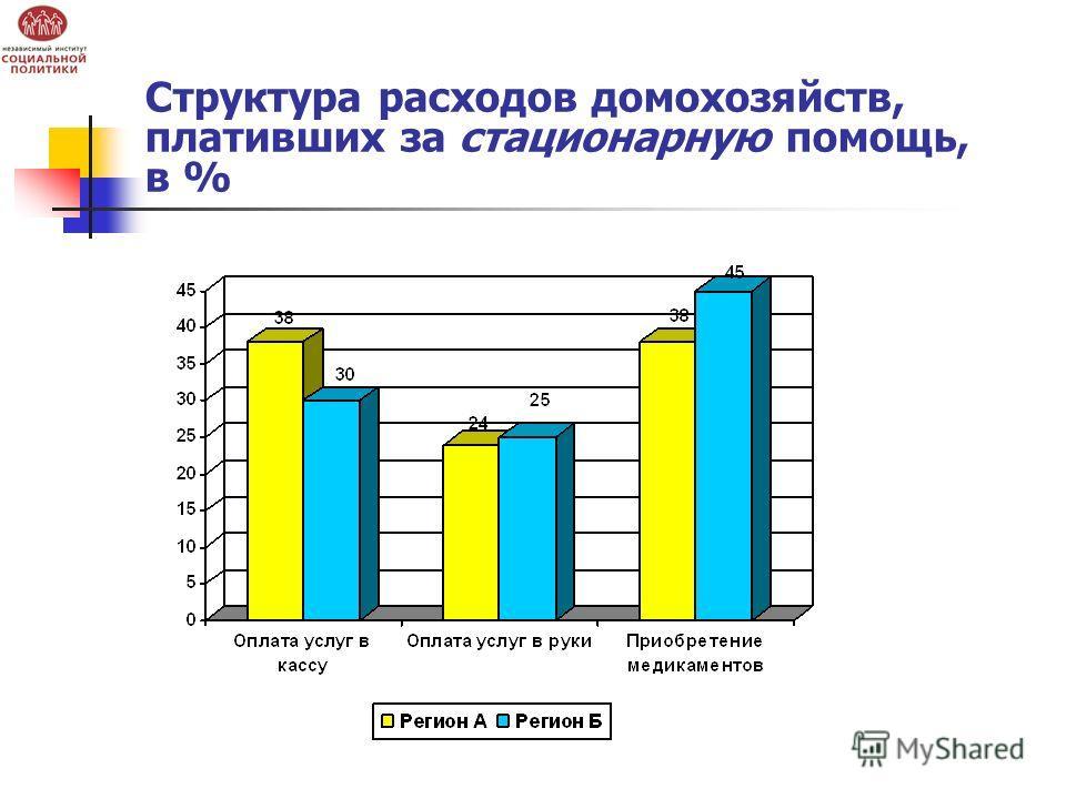 Структура расходов домохозяйств, плативших за стационарную помощь, в %