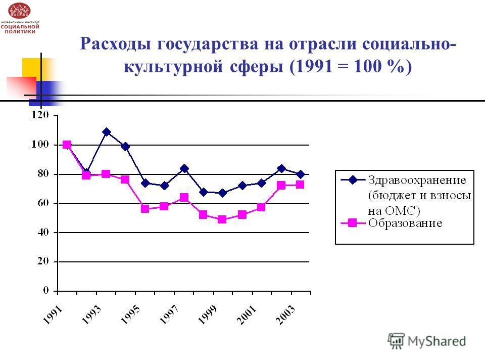 Расходы государства на отрасли социально- культурной сферы (1991 = 100 %)