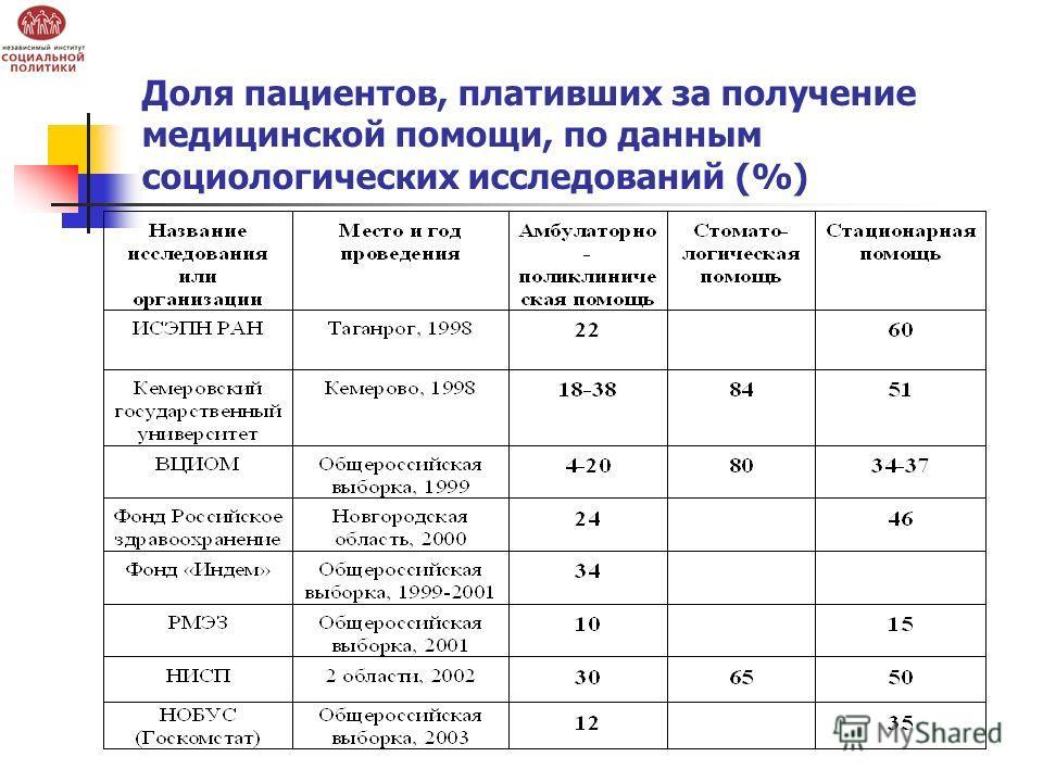 Доля пациентов, плативших за получение медицинской помощи, по данным социологических исследований (%)