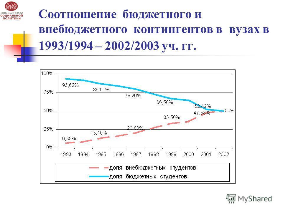 Соотношение бюджетного и внебюджетного контингентов в вузах в 1993/1994 – 2002/2003 уч. гг.