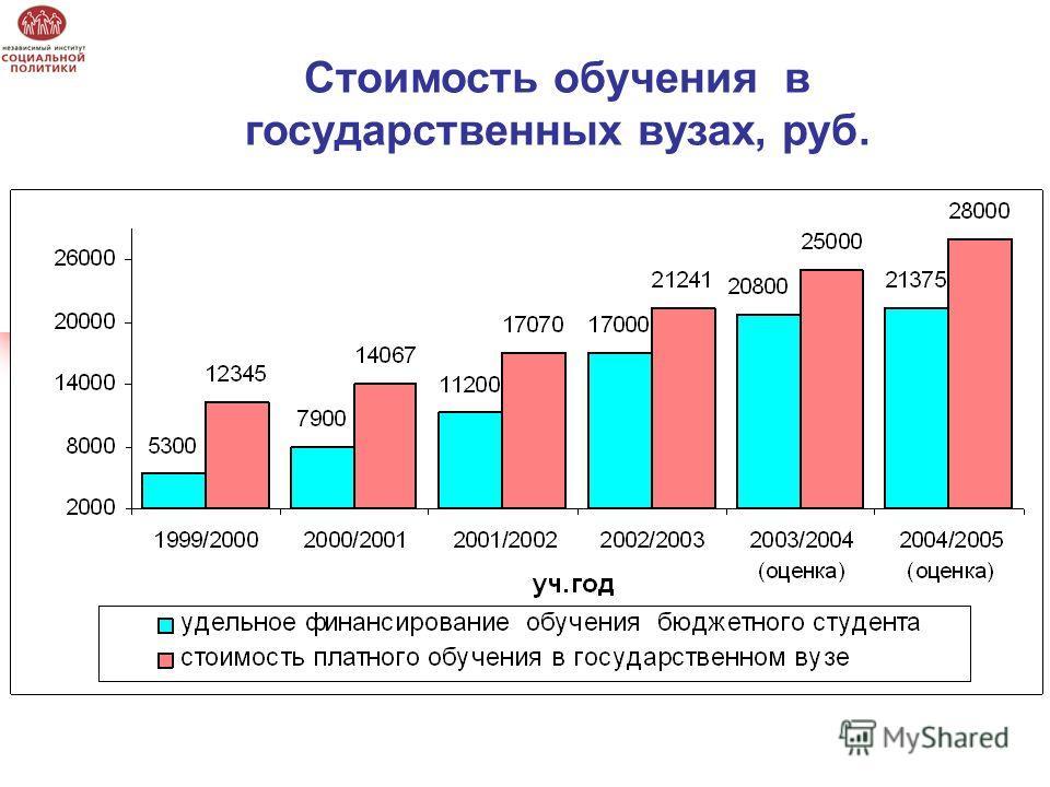 Стоимость обучения в государственных вузах, руб.