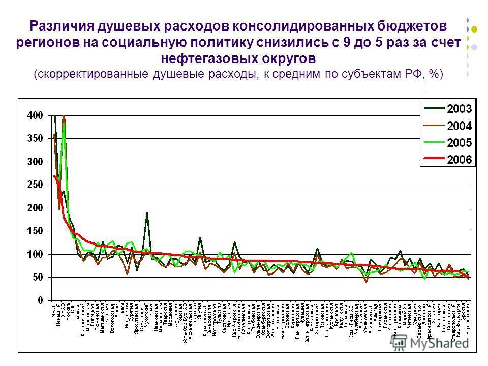 Различия душевых расходов консолидированных бюджетов регионов на социальную политику снизились с 9 до 5 раз за счет нефтегазовых округов (скорректированные душевые расходы, к средним по субъектам РФ, %)