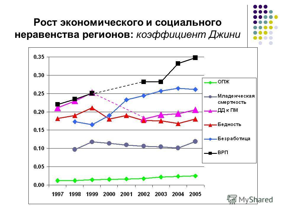 Рост экономического и социального неравенства регионов: коэффициент Джини