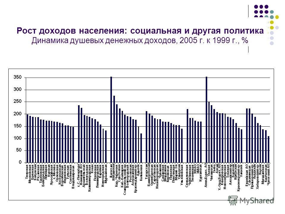 Рост доходов населения: социальная и другая политика Динамика душевых денежных доходов, 2005 г. к 1999 г., %