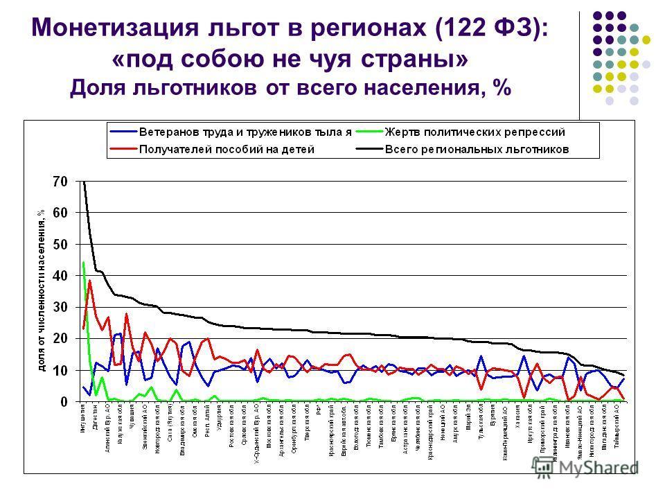 Монетизация льгот в регионах (122 ФЗ): «под собою не чуя страны» Доля льготников от всего населения, %