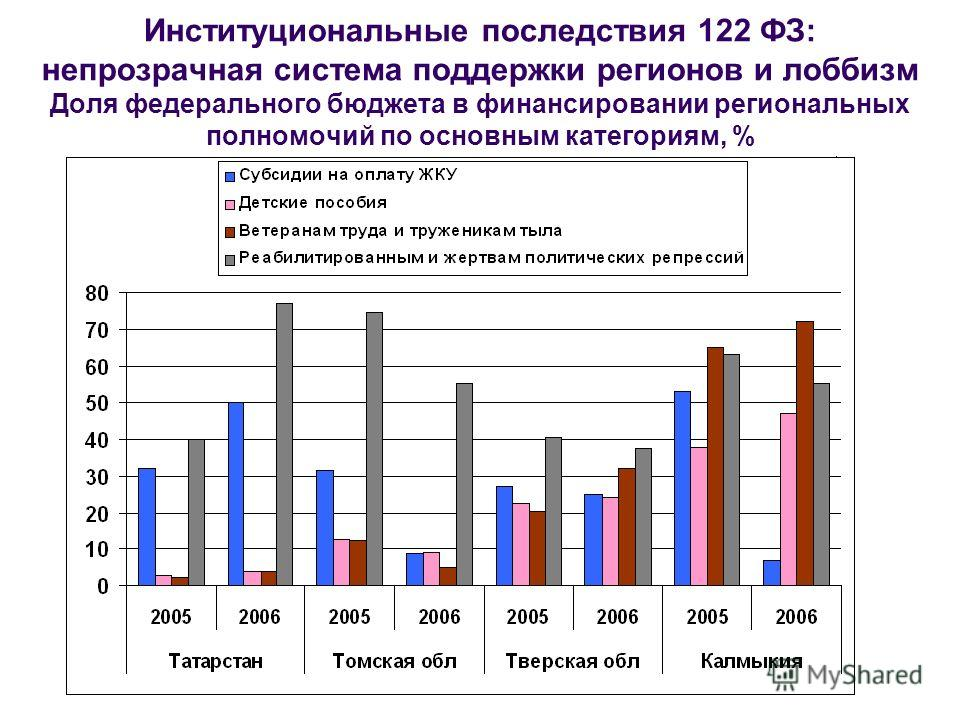 Институциональные последствия 122 ФЗ: непрозрачная система поддержки регионов и лоббизм Доля федерального бюджета в финансировании региональных полномочий по основным категориям, %