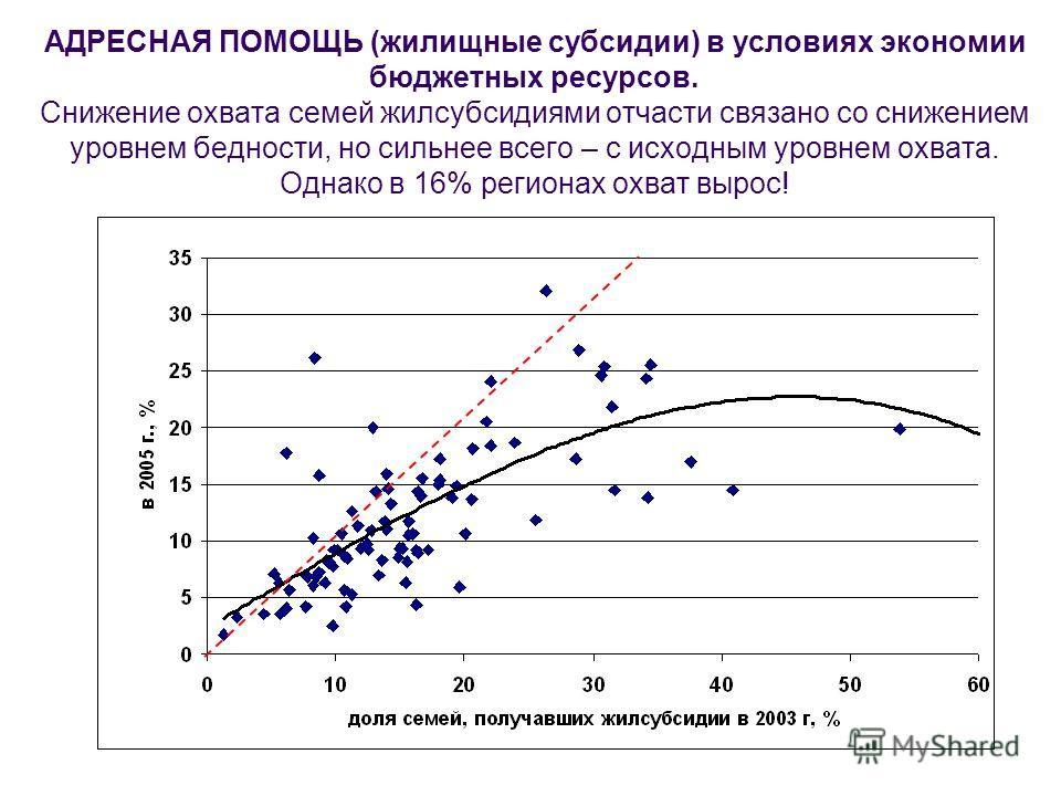 АДРЕСНАЯ ПОМОЩЬ (жилищные субсидии) в условиях экономии бюджетных ресурсов. Снижение охвата семей жилсубсидиями отчасти связано со снижением уровнем бедности, но сильнее всего – с исходным уровнем охвата. Однако в 16% регионах охват вырос!