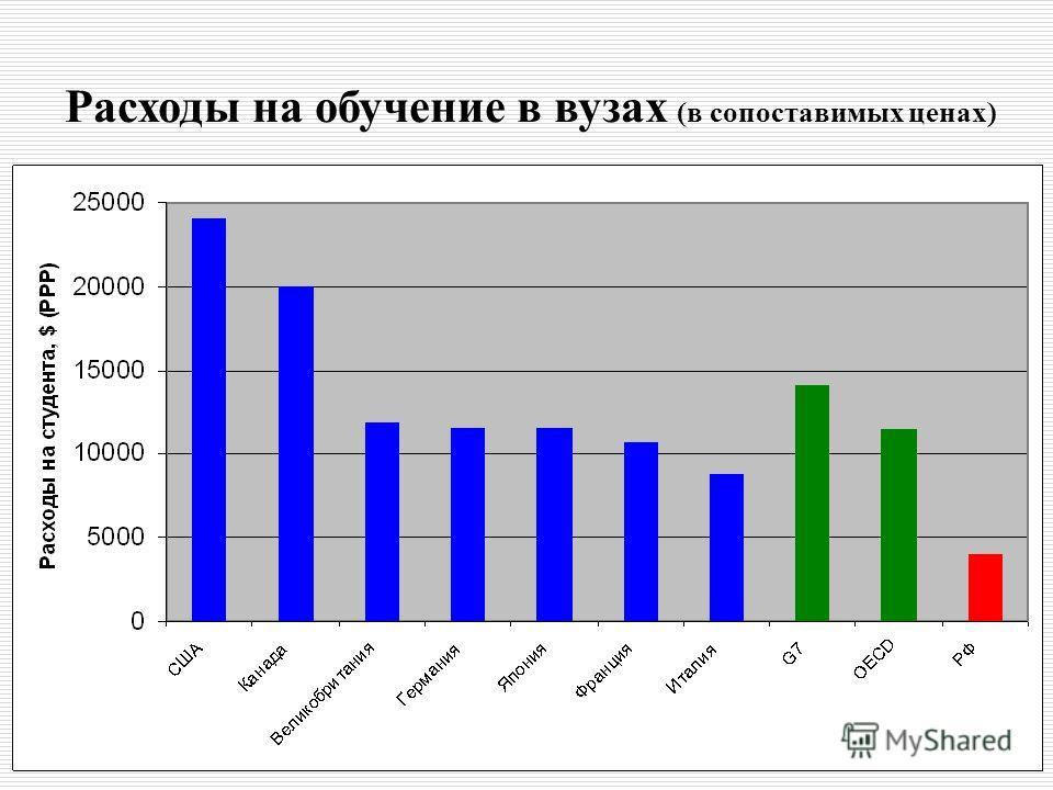 Расходы на обучение в вузах (в сопоставимых ценах)